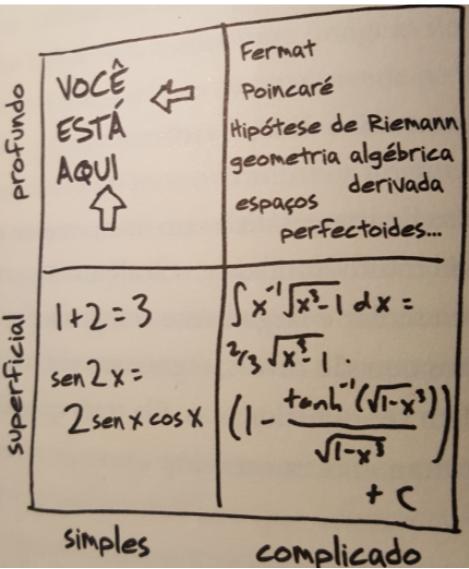 """O poder do pensamento matemático"", de Jordan Ellenberg"