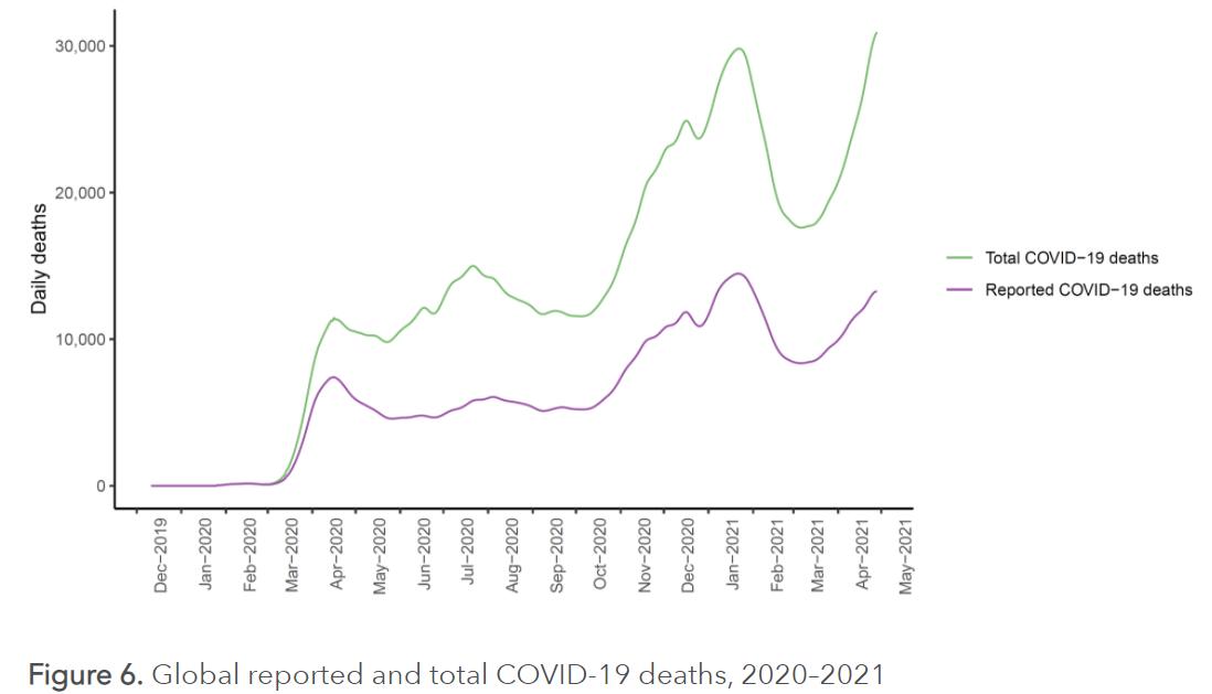 Qual a quantidade real de mortos devido à COVID-19?